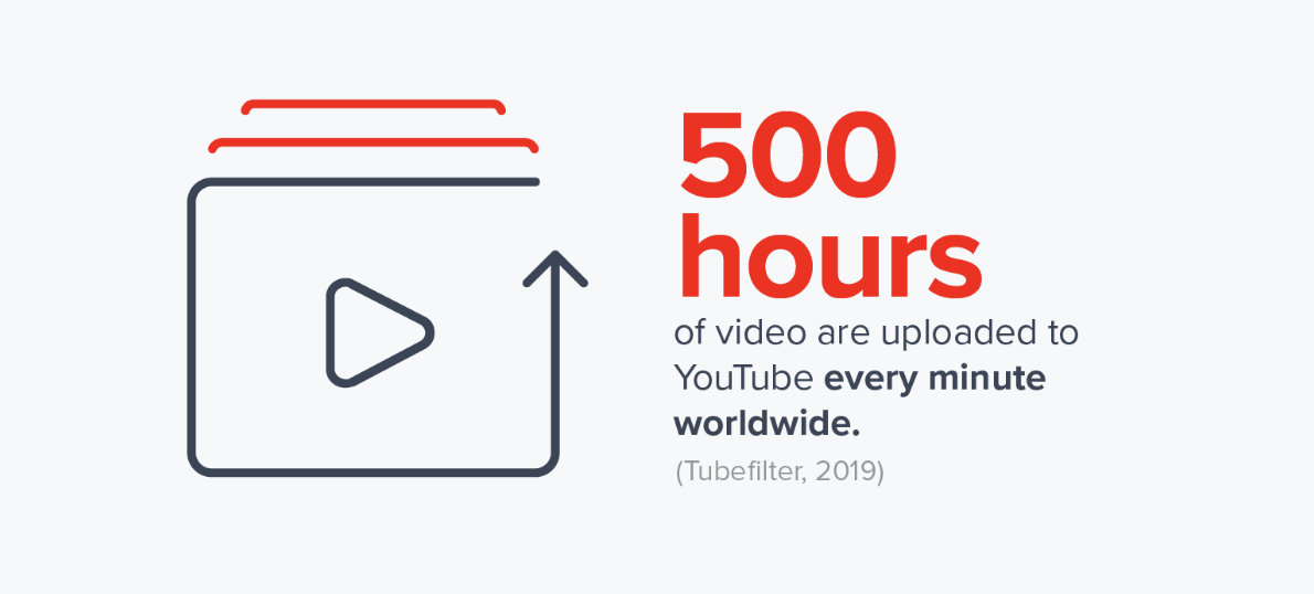 500 hours of video are uploaded to YouTube