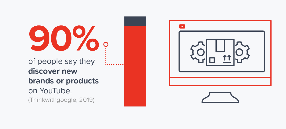 90 percent or people say they discover new products or brands on YouTube