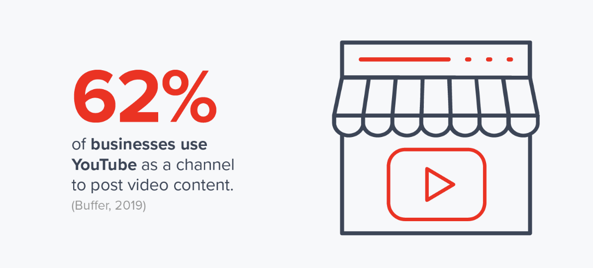 62 percent of businesses use YouTube