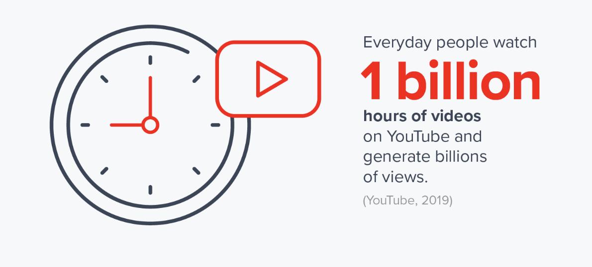 1 billion hours of YouTube videos