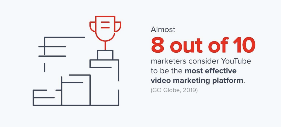 8 out of 10 marketers prefer YouTube